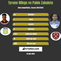 Tyrone Mings vs Pablo Zabaleta h2h player stats