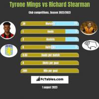 Tyrone Mings vs Richard Stearman h2h player stats