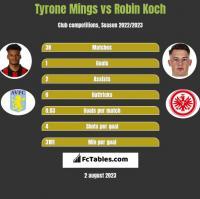 Tyrone Mings vs Robin Koch h2h player stats