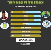 Tyrone Mings vs Ryan Nyambe h2h player stats