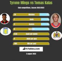 Tyrone Mings vs Tomas Kalas h2h player stats