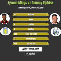 Tyrone Mings vs Tommy Elphick h2h player stats
