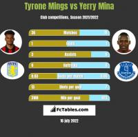 Tyrone Mings vs Yerry Mina h2h player stats