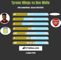 Tyrone Mings vs Ben White h2h player stats