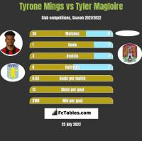 Tyrone Mings vs Tyler Magloire h2h player stats