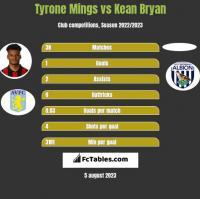 Tyrone Mings vs Kean Bryan h2h player stats