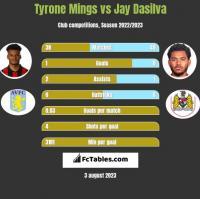 Tyrone Mings vs Jay Dasilva h2h player stats