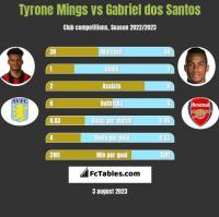 Tyrone Mings vs Gabriel dos Santos h2h player stats