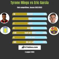 Tyrone Mings vs Eric Garcia h2h player stats