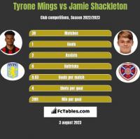 Tyrone Mings vs Jamie Shackleton h2h player stats