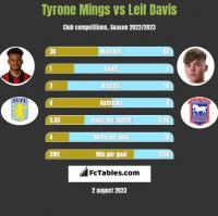 Tyrone Mings vs Leif Davis h2h player stats