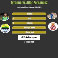 Tyronne vs Aitor Fernandez h2h player stats