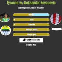 Tyronne vs Aleksandar Kovacevic h2h player stats