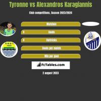 Tyronne vs Alexandros Karagiannis h2h player stats