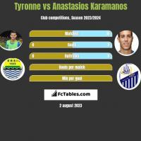 Tyronne vs Anastasios Karamanos h2h player stats