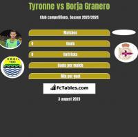 Tyronne vs Borja Granero h2h player stats
