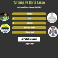 Tyronne vs Borja Lasso h2h player stats