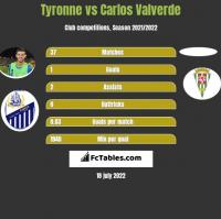 Tyronne vs Carlos Valverde h2h player stats
