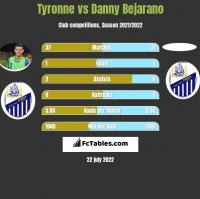 Tyronne vs Danny Bejarano h2h player stats