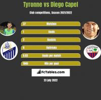 Tyronne vs Diego Capel h2h player stats