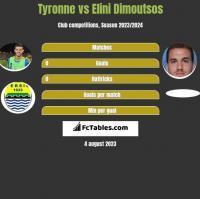 Tyronne vs Elini Dimoutsos h2h player stats