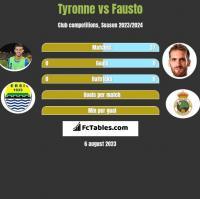 Tyronne vs Fausto h2h player stats