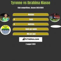 Tyronne vs Ibrahima Niasse h2h player stats