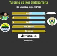 Tyronne vs Iker Undabarrena h2h player stats