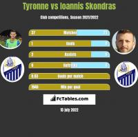 Tyronne vs Ioannis Skondras h2h player stats