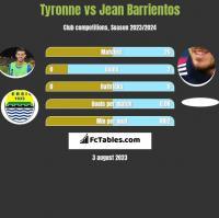 Tyronne vs Jean Barrientos h2h player stats