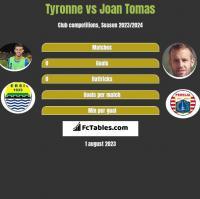 Tyronne vs Joan Tomas h2h player stats