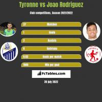 Tyronne vs Joao Rodriguez h2h player stats