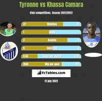 Tyronne vs Khassa Camara h2h player stats