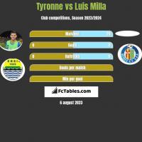 Tyronne vs Luis Milla h2h player stats