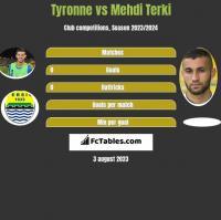 Tyronne vs Mehdi Terki h2h player stats