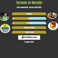 Tyronne vs Naranjo h2h player stats