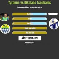 Tyronne vs Nikolaos Tsoukalos h2h player stats