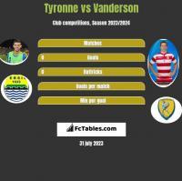 Tyronne vs Vanderson h2h player stats