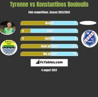 Tyronne vs Konstantinos Bouloulis h2h player stats