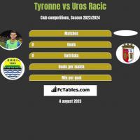 Tyronne vs Uros Racic h2h player stats