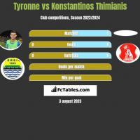Tyronne vs Konstantinos Thimianis h2h player stats