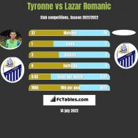 Tyronne vs Lazar Romanic h2h player stats