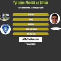 Tyronne Ebuehi vs Ailton h2h player stats