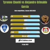 Tyronne Ebuehi vs Alejandro Grimaldo Garcia h2h player stats