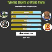 Tyronne Ebuehi vs Bruno Viana h2h player stats