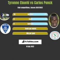 Tyronne Ebuehi vs Carlos Ponck h2h player stats