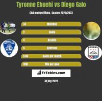Tyronne Ebuehi vs Diego Galo h2h player stats