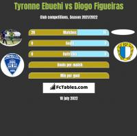 Tyronne Ebuehi vs Diogo Figueiras h2h player stats