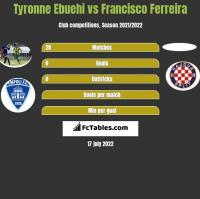 Tyronne Ebuehi vs Francisco Ferreira h2h player stats