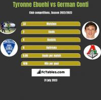 Tyronne Ebuehi vs German Conti h2h player stats